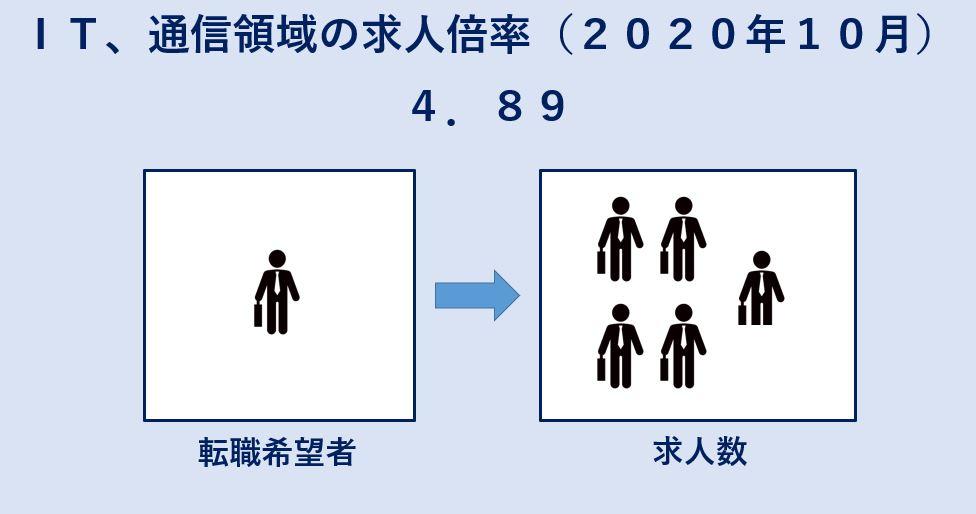 2020年10年IT、通信領域の求人倍率